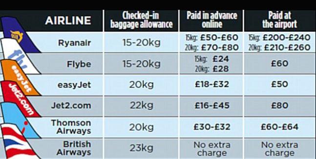 Voli zingari - Ryanair cosa si puo portare nel bagaglio a mano ...