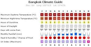 Clima Bangkok Thailand