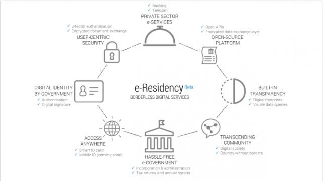 cosa-è-e-Residency-estone