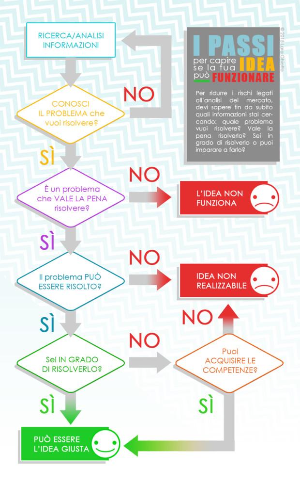 Infografica di Lara Ghiotto      -   www.laraghiotto.com/